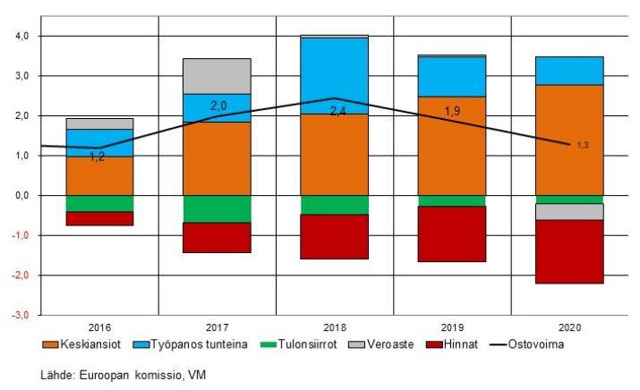 kotitaloudet ostovoima kehitys ennuste osatekijät talous