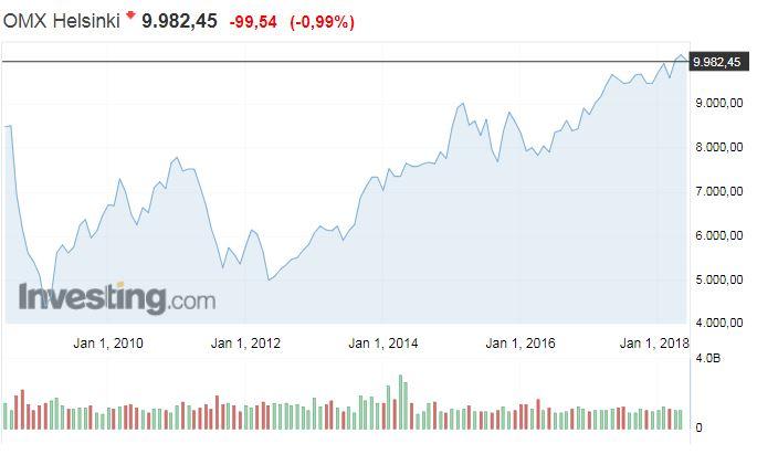 osakemarkkinat Helsingin pörssi OMXH hintaindeksi