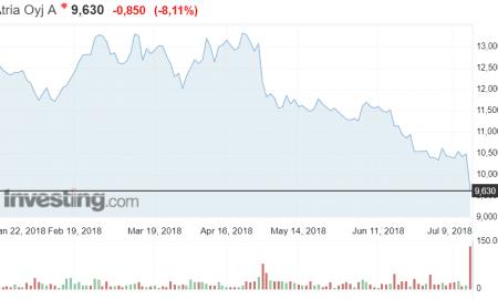 Atria osakekurssi elintarviketeollisuus pörssi sijoittaminen