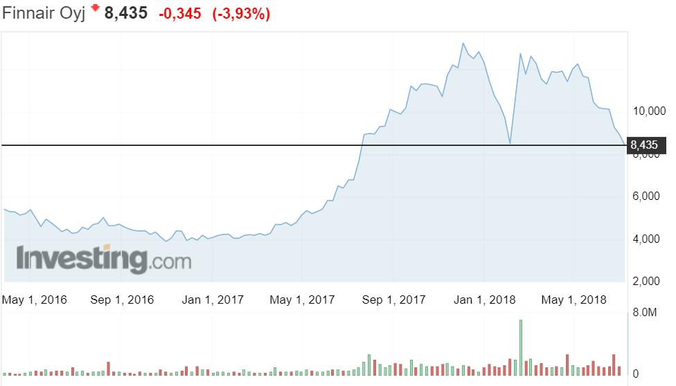 Finnair osakekurssi osakkeet sijoittaminen pörssi lentoyhtiö