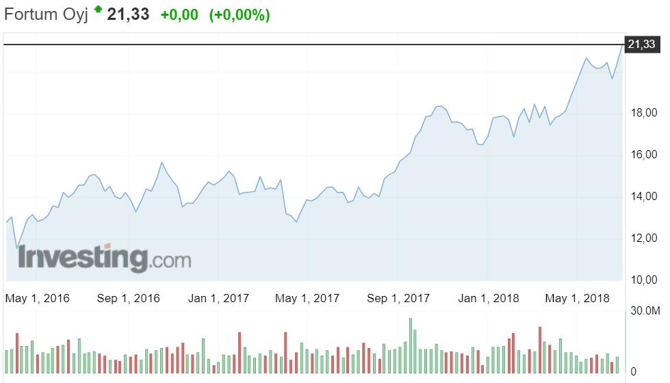 Fortum osakekurssi osakkeet energia energiayhtio sijoittaminen pörssi