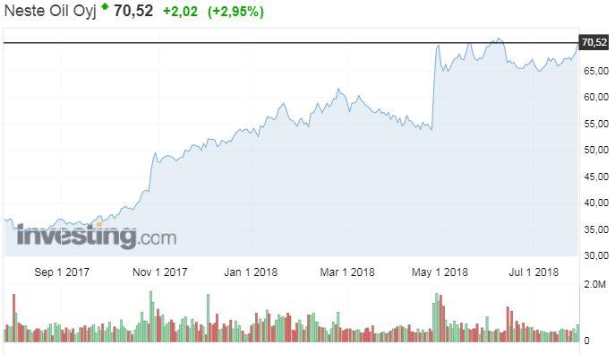 Neste osakekurssi osakkeet pörssi sijoittaminen