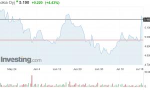Nokia osakekurssi osakkeet sijoittaminen