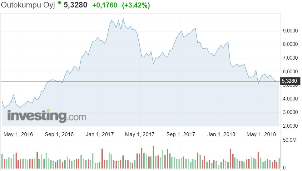 Outokumpu osakekurssi teräsyhtiö pörssi sijoittaminen