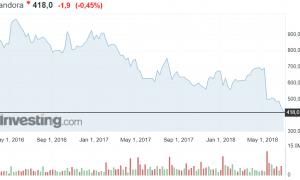 Pandora osakekurssi osakkeet tanskalainen koruliike sijoittaminen pörssi