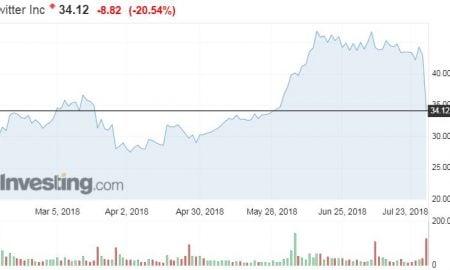 Twitter osakekurssi pörssi osakkeet sijoittaminen