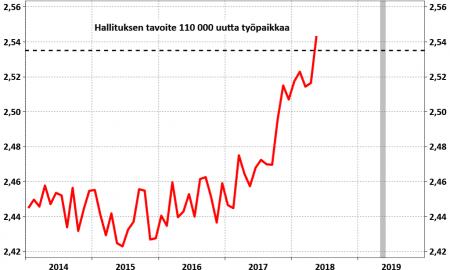 Työllisyys työlisyystavoite Hypo talous