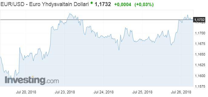 euro dollari valuuttakurssi valuutat valuuttamarkkinat