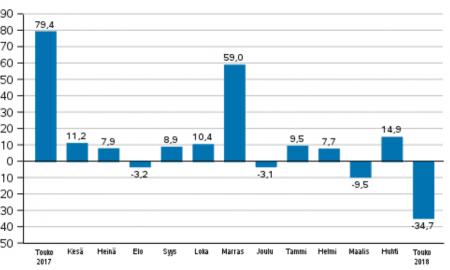 teollisuus tilastot tilaukset suhdanteet makrotilastot talous