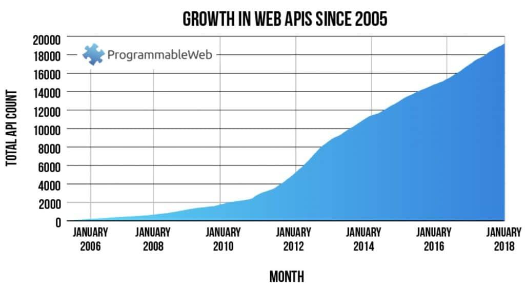 API-talous, kilpailuetu tulee muun muassa siitä että valmiita rajapintoja on paljon tarjolla.