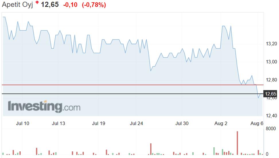 Apetit osakekurssi osakkeet pörssi sijoittaminen