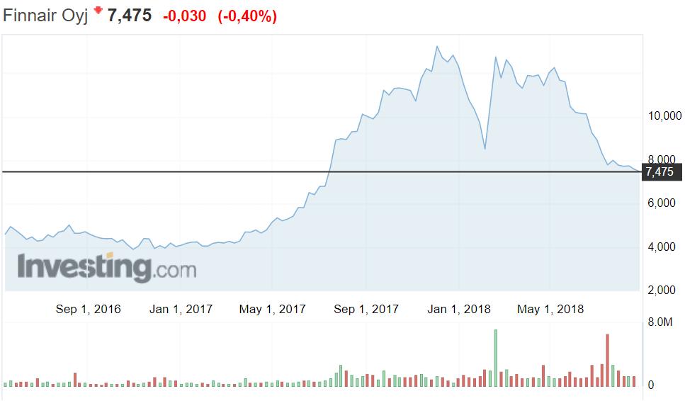 Finnair osakekurssi kurssilasku pörssi pörssikurssi sijoittaminen