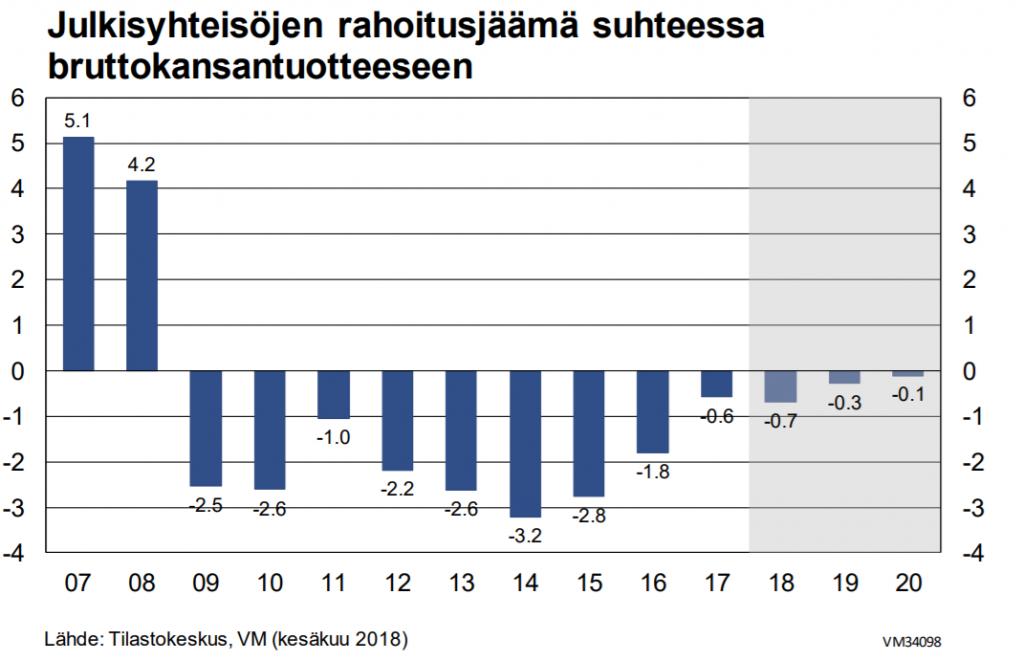 Julkisyhteisöjen rahoitusjäämä suhteessa bruttokansantuotteeseen talousarvioesitys talous