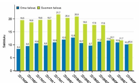 Kuluttaluottamus Suomen talous oma talous indikaattori talous