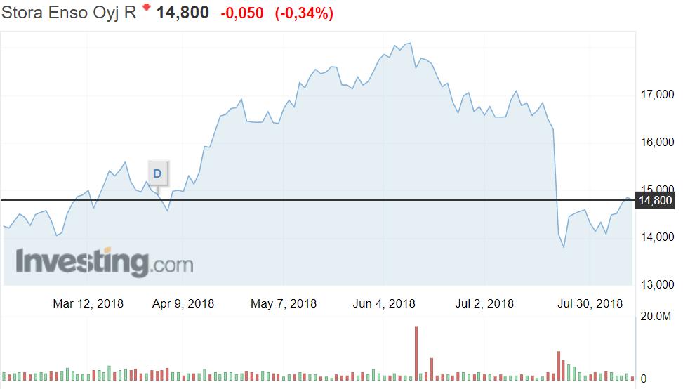 Stora Enso metsäyhtiö pörssi osakkeet osakekurssi sijoittaminen