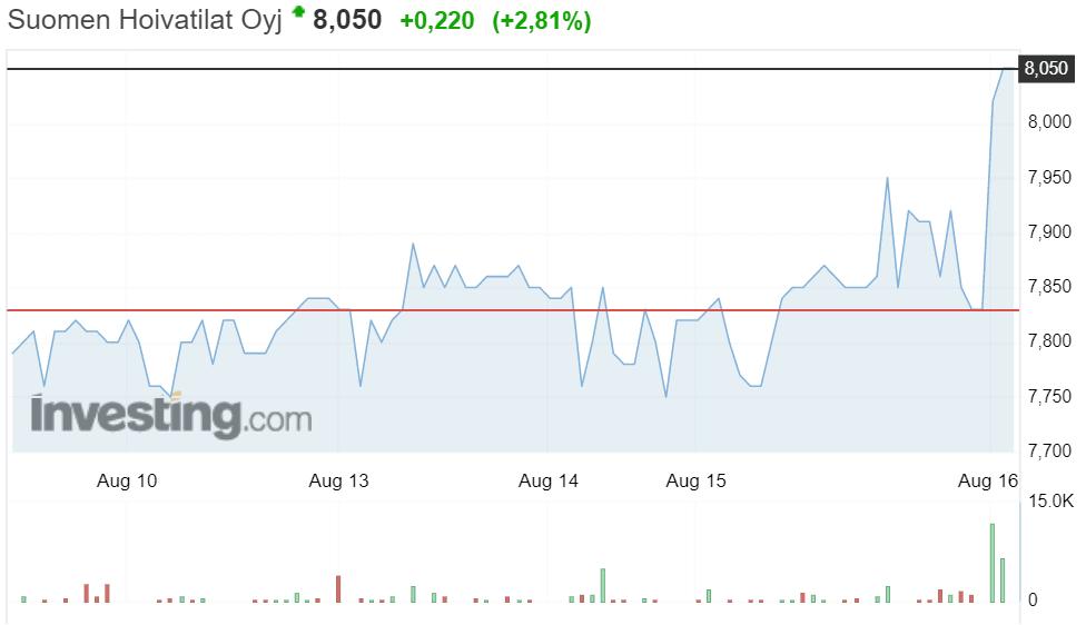 Suomen Hoivatilat osakekurssi osakkeet sijoittaminen pörssi