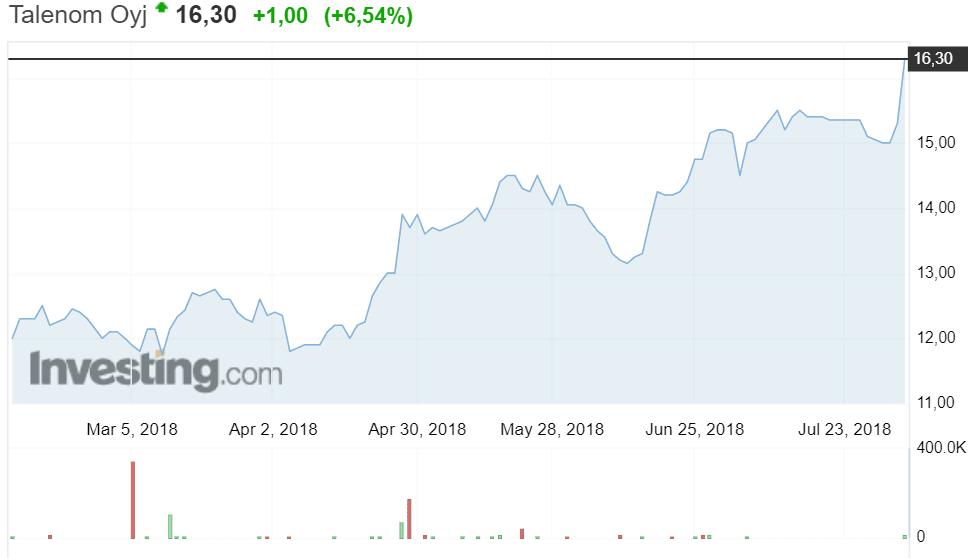 Talenom osakekurssi osakkeet pörssi sijoittaminen tilitoimistopalvelut