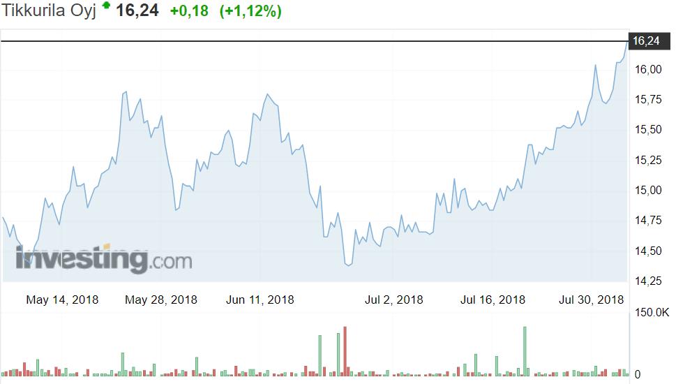 Tikkurila maaliyhtiö osakekurssi osakkeet sijoittaminen