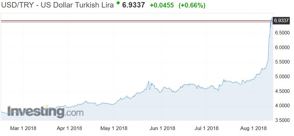 Turkin liira dollari valuuttakurssi valuutat talous