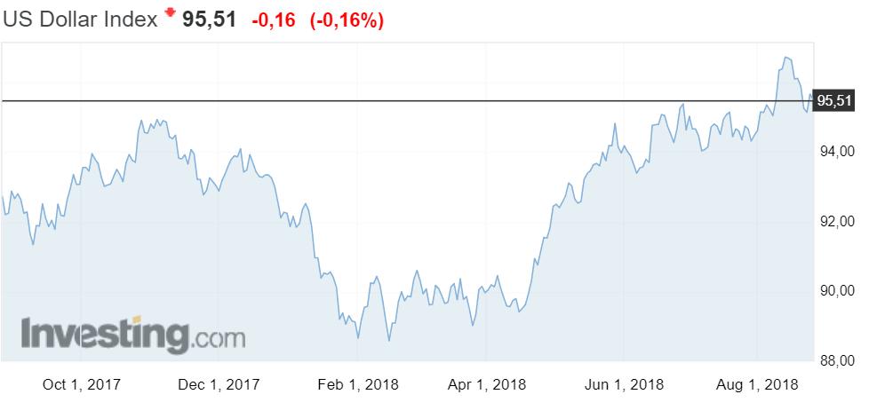 USA dollari indeksi valuutta talous