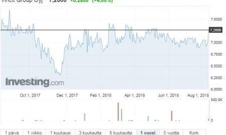Vincit osakekurssi osakkeet pörssi sijoittaminen it-palvelutalo