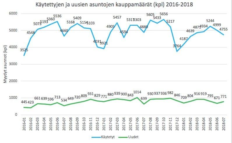 asuntokaupat asunnot asuntomarkkinat Suomi talous