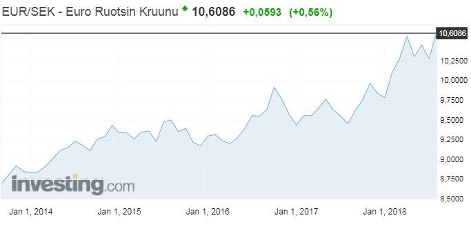 euro kruunu vaihtokurssi valuuttakurssit talous Ruotsi