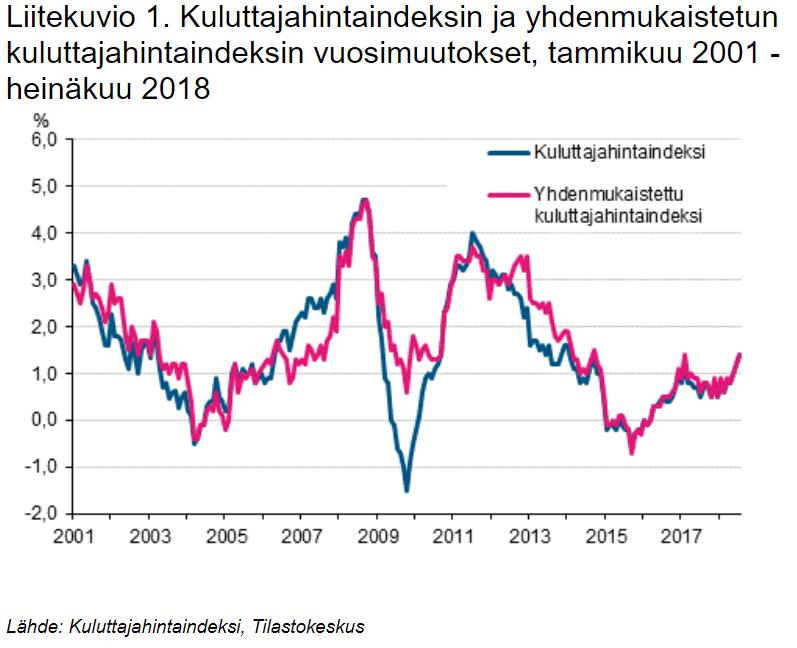 kuluttajahintaindeksi hinnat inflaatio muutos kuluttajahinnat talous