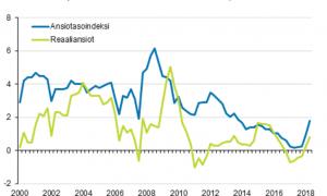 reaaliansiot nimellisansiot ansiotasoindeksi palkat talous