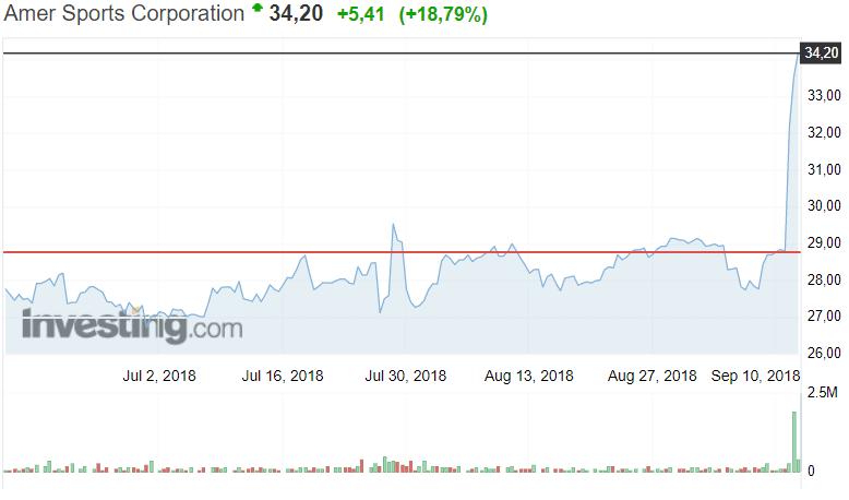 Amer Sports osakekurssi osakkeet sijoittaminen pörssi
