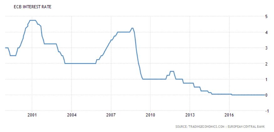 EKP ohjauskorko talous korko
