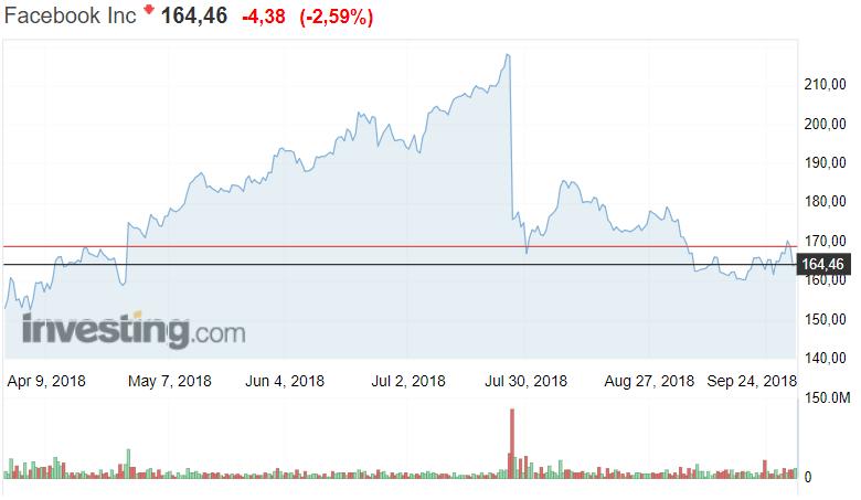 Facebook osakekurssi osakkeet sijoittaminen pörssi pörssiosake sosiaalinen media