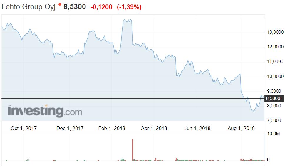 Lehto Group osakekurssi osakkeet sijoittaminen pörssi