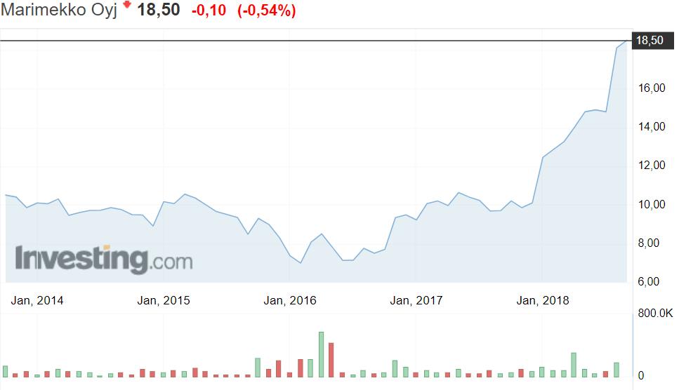 Marimekko osakekurssi osakkeet sijoittaminen pörssi pörssikurssit
