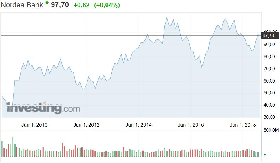 Nordea osakekurssi osakkeet sijoittaminen pörssi