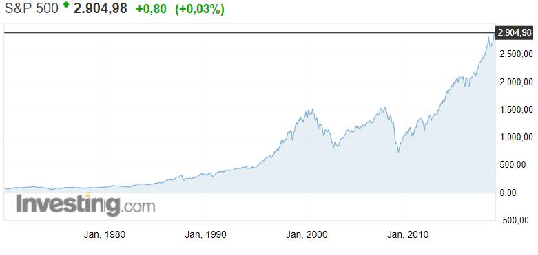 S&P 500 osakeindeksi osakkeet pörssi sijoittaminen