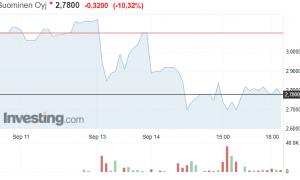 Suominen osakekurssi pörssi osakkeet sijoittaminen