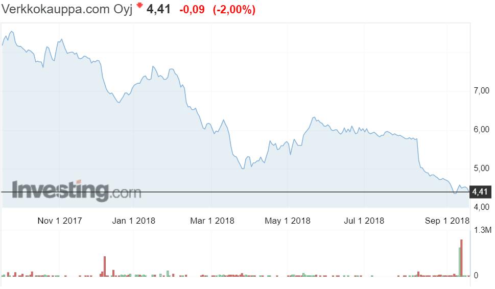 Verkkokauppa.com osakekurssi osakkeet pörssi