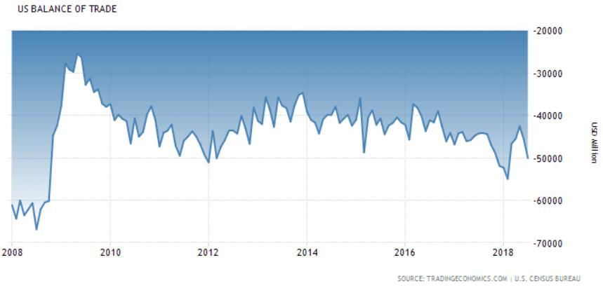 kauppataseen vaje USA talous ulkomaankauppa