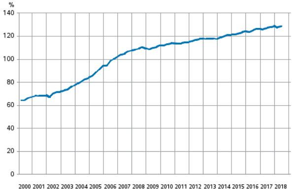 kotitaloudet velkaantuminen velkaantumisaste talous