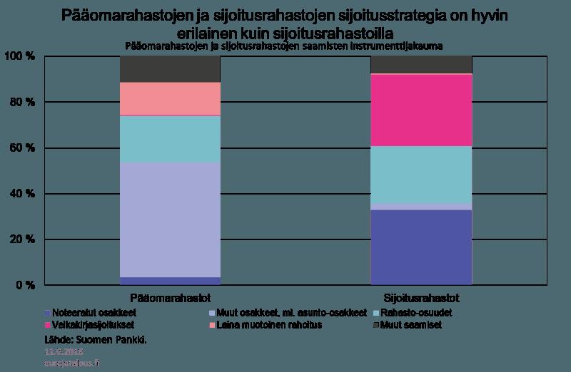 pääomarahastot sijoitusrahastot sijoituskohteet sijoittaminen talous