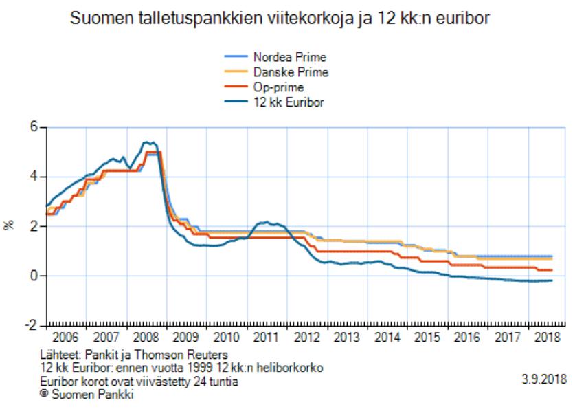 talletuspankit viitekorot euribor korkotaso talous