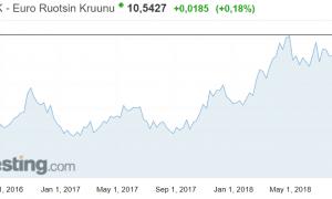 valuuttakurssit euro ruotsin kruunu valuutat talous
