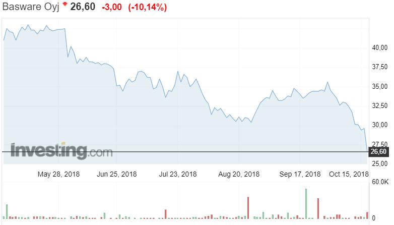 Basware osakekurssi osakkeet sijoittaminen pörssi