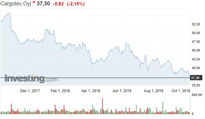 Cargotec osakekurssi osakkeet pörssi pörssikurssit