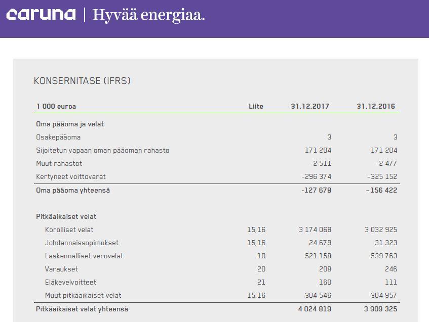 Caruna konsernitase tase sähkönsiirtoyhtiö