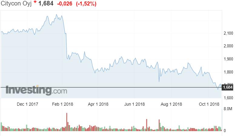 Citycon kiinteistöyhtiö sijoitusyhtiö osake osakekurssi pörssi sijoittaminen