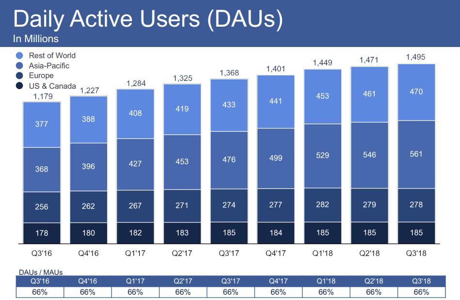 Facebook aktiiviset käyttäjät maanosittain