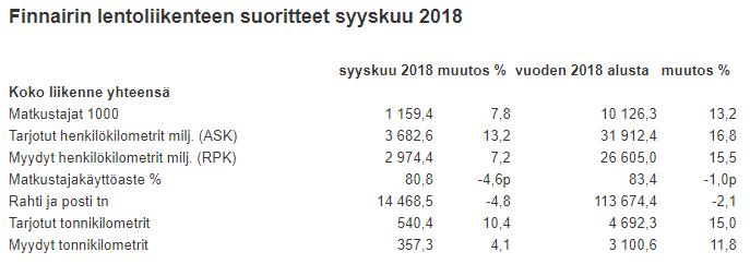 Finnair lentoliikenne suoritteet syyskuu