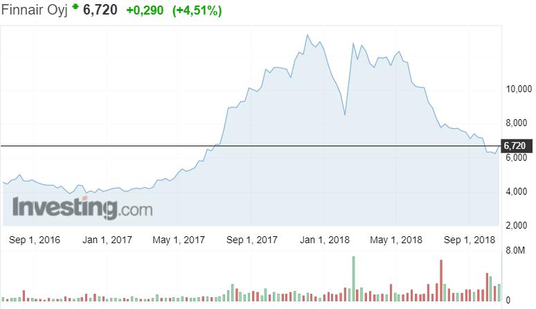 Finnair lentoyhtiö pörssi pörssikurssit osake osakekurssit sijoittaminen